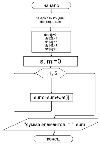 Блок схема программы: